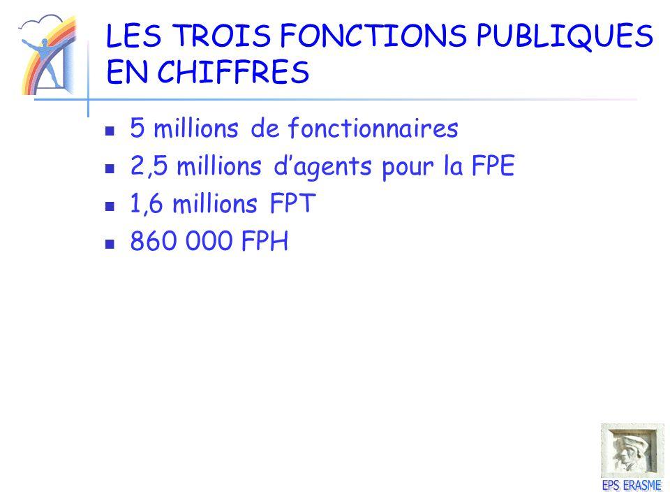 LES TROIS FONCTIONS PUBLIQUES EN CHIFFRES 5 millions de fonctionnaires 2,5 millions dagents pour la FPE 1,6 millions FPT 860 000 FPH