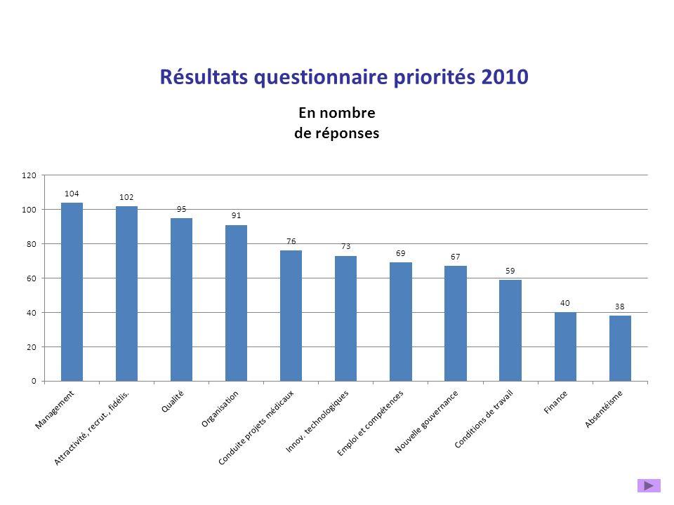 Résultats questionnaire priorités 2010