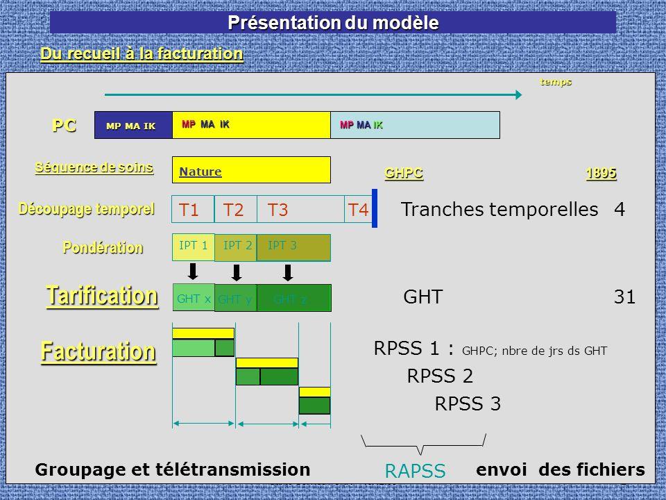 Santé Service / CRR - 16.12.052 GHT31 Présentation du modèle RPSS 2 RPSS 1 : GHPC; nbre de jrs ds GHT RPSS 3 GHPC1895 Séquence de soins Nature IPT 1IPT 2IPT 3Pondération GHT x GHT y GHT z Tranches temporelles4 Découpage temporel T1T2T3T4 Facturation RAPSS Groupage et télétransmission envoi des fichiers TarificationtempsPC MP MA IK Du recueil à la facturation