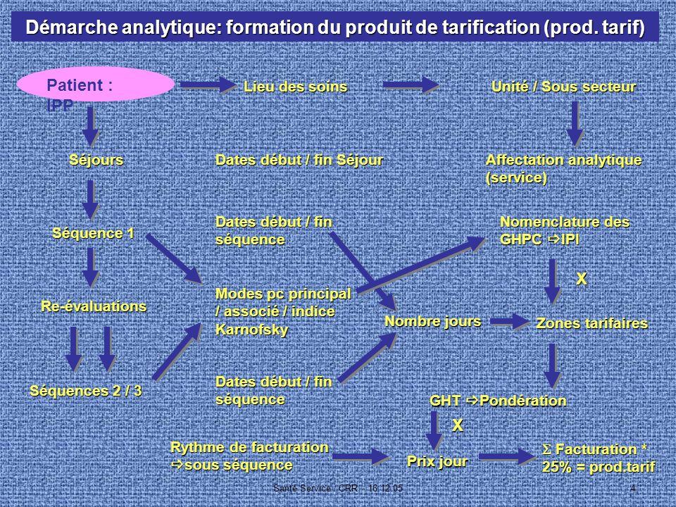 Santé Service / CRR - 16.12.054 Démarche analytique: formation du produit de tarification (prod.