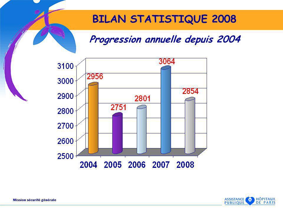 BILAN STATISTIQUE 2008 Progression annuelle depuis 2004 Mission sécurité générale