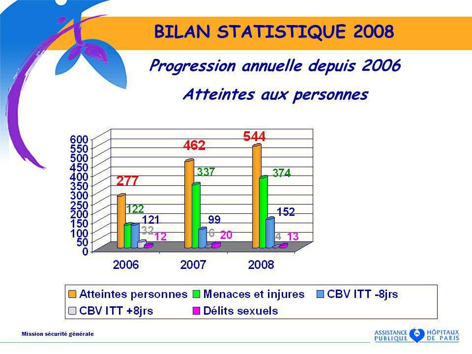 BILAN STATISTIQUE 2008 Progression annuelle depuis 2006 Atteintes aux personnes Mission sécurité générale