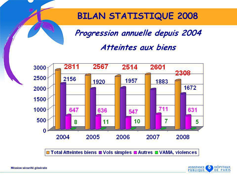 BILAN STATISTIQUE 2008 Progression annuelle depuis 2004 Atteintes aux biens Mission sécurité générale