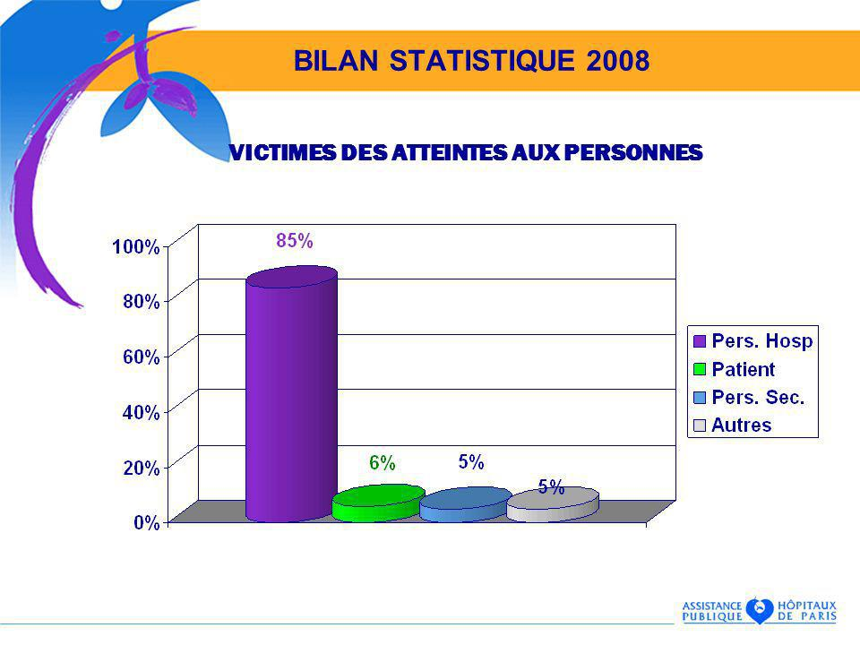 VICTIMES DES ATTEINTES AUX PERSONNES