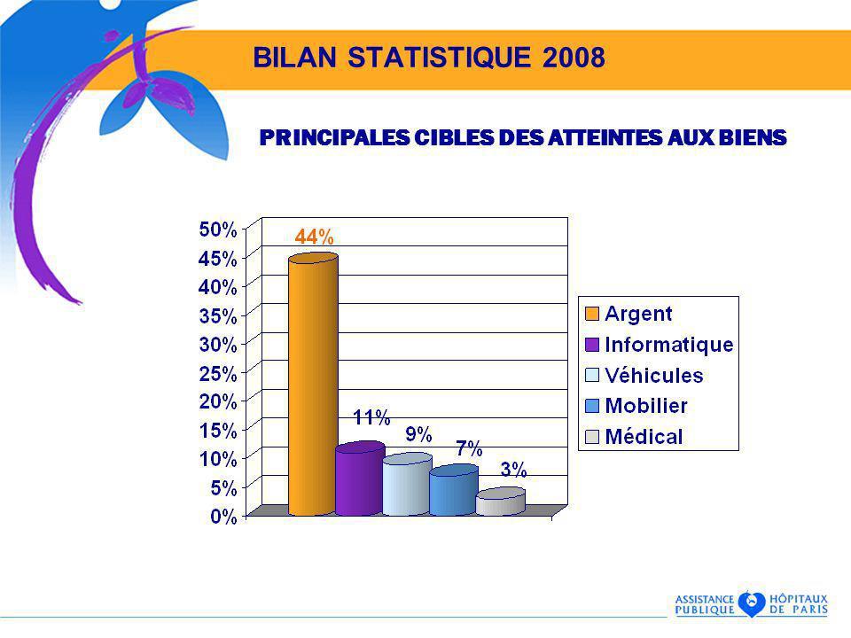 BILAN STATISTIQUE 2008 PRINCIPALES CIBLES DES ATTEINTES AUX BIENS