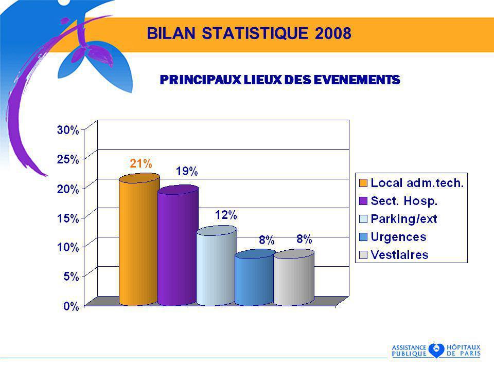 BILAN STATISTIQUE 2008 PRINCIPAUX LIEUX DES EVENEMENTS