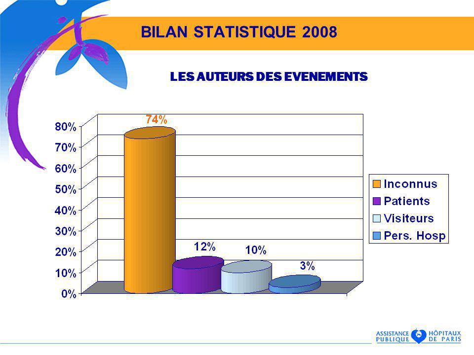 BILAN STATISTIQUE 2008 LES AUTEURS DES EVENEMENTS