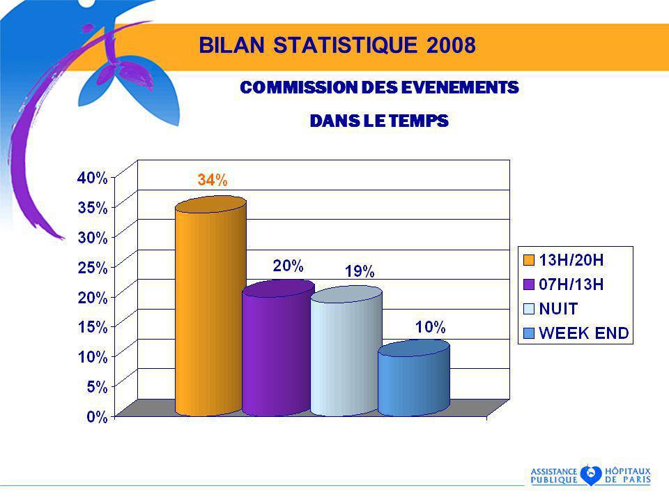 BILAN STATISTIQUE 2008 COMMISSION DES EVENEMENTS DANS LE TEMPS