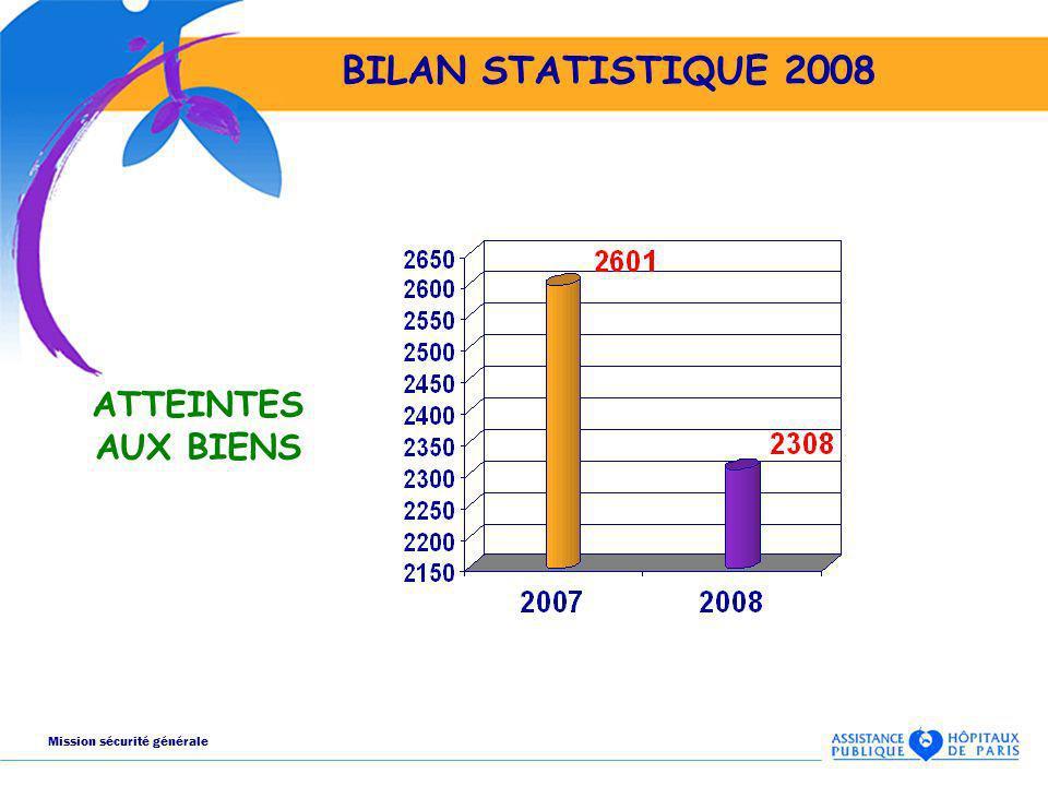 BILAN STATISTIQUE 2008 ATTEINTES AUX BIENS Mission sécurité générale