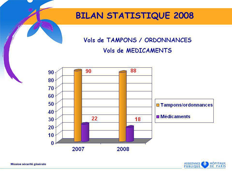 BILAN STATISTIQUE 2008 Vols de TAMPONS / ORDONNANCES Vols de MEDICAMENTS Mission sécurité générale