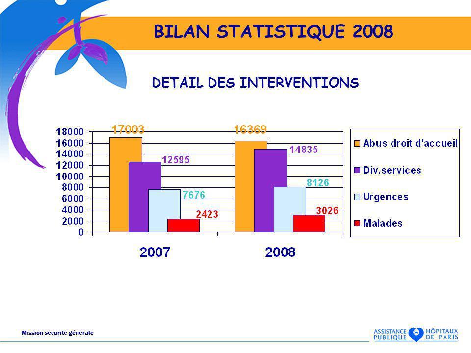 BILAN STATISTIQUE 2008 DETAIL DES INTERVENTIONS Mission sécurité générale