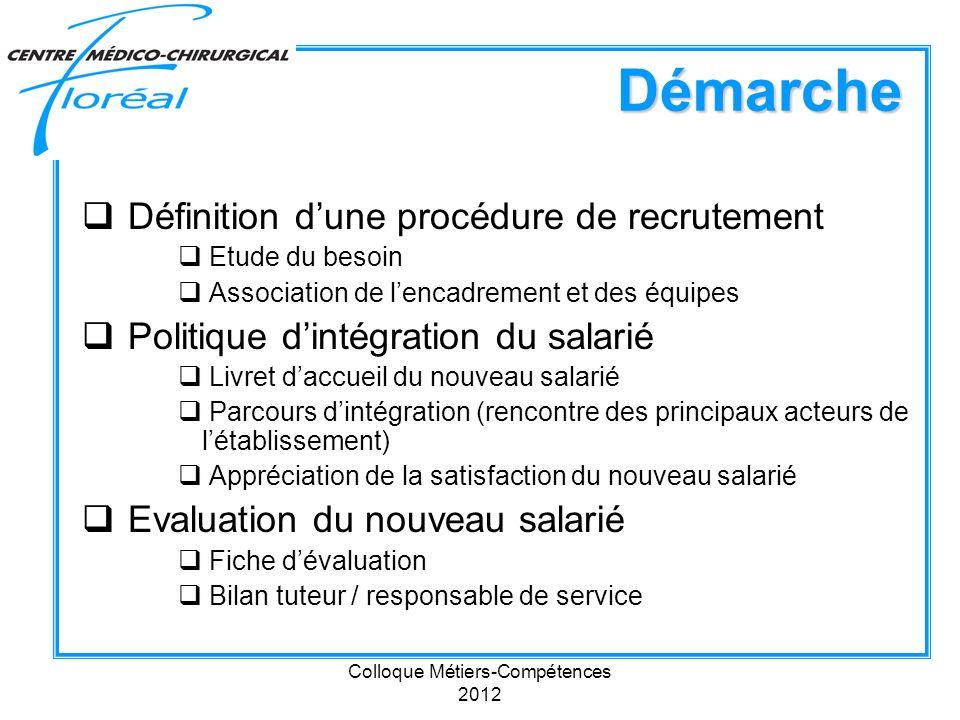 Colloque Métiers-Compétences 2012 Démarche Définition dune procédure de recrutement Etude du besoin Association de lencadrement et des équipes Politiq