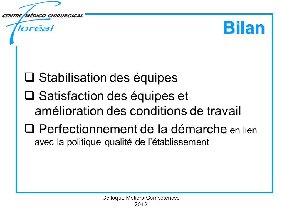 Colloque Métiers-Compétences 2012 Bilan Stabilisation des équipes Satisfaction des équipes et amélioration des conditions de travail Perfectionnement