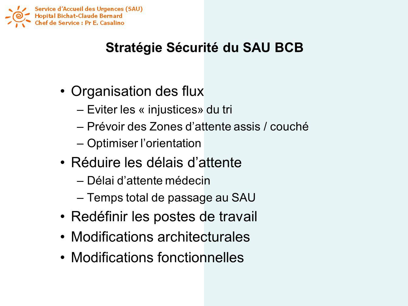 Stratégie Sécurité du SAU BCB Organisation des flux – Eviter les « injustices» du tri – Prévoir des Zones dattente assis / couché – Optimiser lorienta