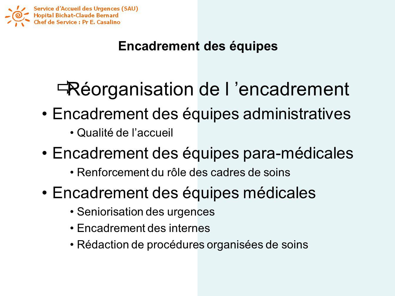 Encadrement des équipes Réorganisation de l encadrement Encadrement des équipes administratives Qualité de laccueil Encadrement des équipes para-médic