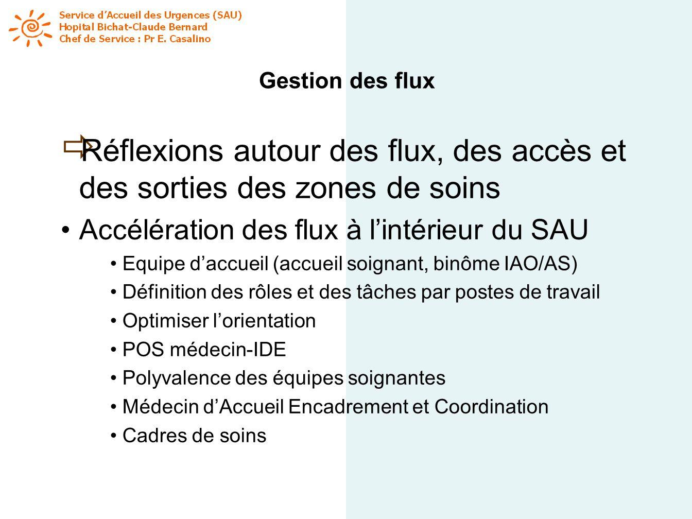 Gestion des flux Réflexions autour des flux, des accès et des sorties des zones de soins Accélération des flux à lintérieur du SAU Equipe daccueil (ac