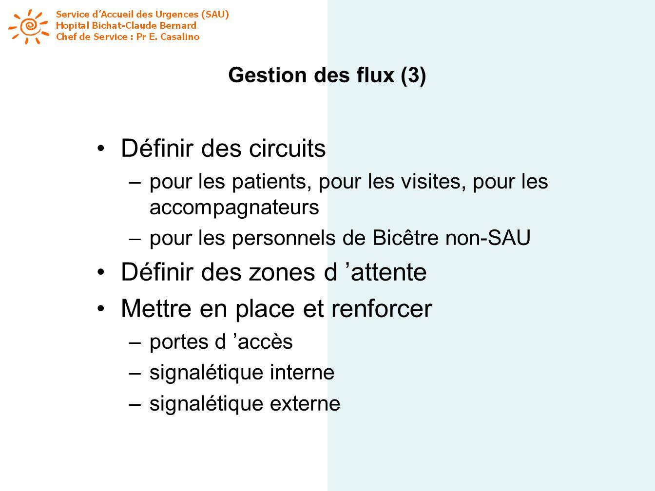 Gestion des flux (3) Définir des circuits –pour les patients, pour les visites, pour les accompagnateurs –pour les personnels de Bicêtre non-SAU Défin