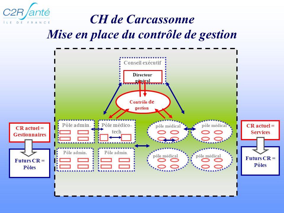 CH de Carcassonne Mise en place du contrôle de gestion Pôle admin.