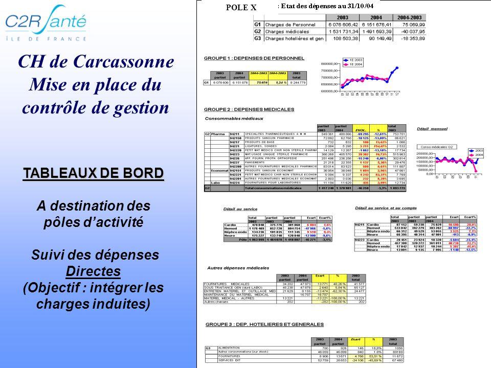 CH de Carcassonne Mise en place du contrôle de gestion POLE X TABLEAUX DE BORD TABLEAUX DE BORD A destination des pôles dactivité Suivi des dépenses Directes (Objectif : intégrer les charges induites)