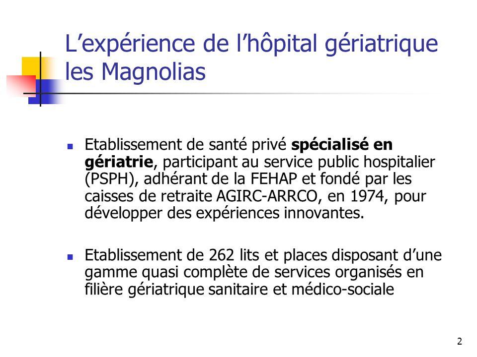 3 Hospitalisation complète : 70 lits de médecine gériatrique Moyenne dâge : 86 ans Admission directe 24h/24 via médecins traitants ou EHPAD.