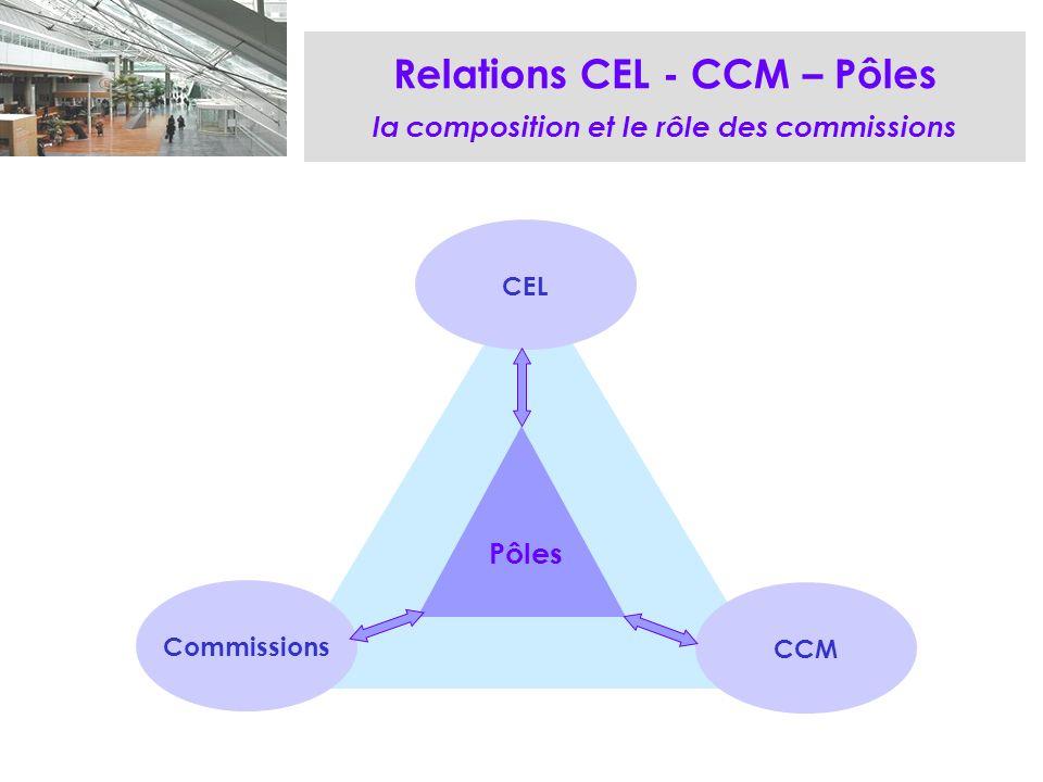 Relations CEL - CCM – Pôles la composition et le rôle des commissions CEL Commissions CCM Pôles