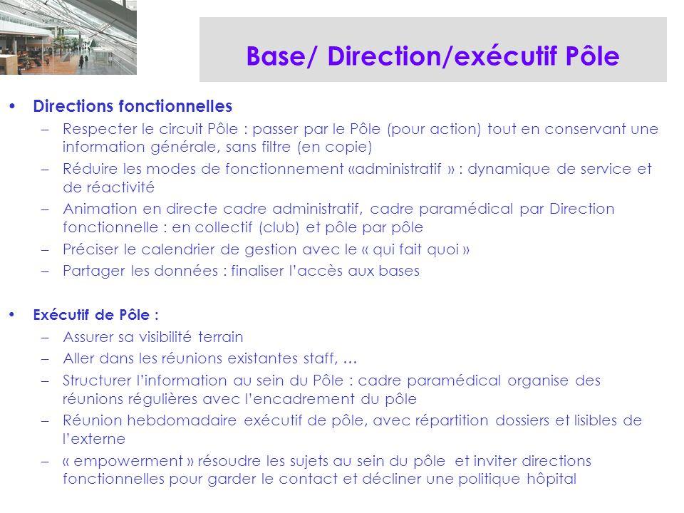 Base/ Direction/exécutif Pôle Directions fonctionnelles –Respecter le circuit Pôle : passer par le Pôle (pour action) tout en conservant une information générale, sans filtre (en copie) –Réduire les modes de fonctionnement «administratif » : dynamique de service et de réactivité –Animation en directe cadre administratif, cadre paramédical par Direction fonctionnelle : en collectif (club) et pôle par pôle –Préciser le calendrier de gestion avec le « qui fait quoi » –Partager les données : finaliser laccès aux bases Exécutif de Pôle : –Assurer sa visibilité terrain –Aller dans les réunions existantes staff, … –Structurer linformation au sein du Pôle : cadre paramédical organise des réunions régulières avec lencadrement du pôle –Réunion hebdomadaire exécutif de pôle, avec répartition dossiers et lisibles de lexterne –« empowerment » résoudre les sujets au sein du pôle et inviter directions fonctionnelles pour garder le contact et décliner une politique hôpital