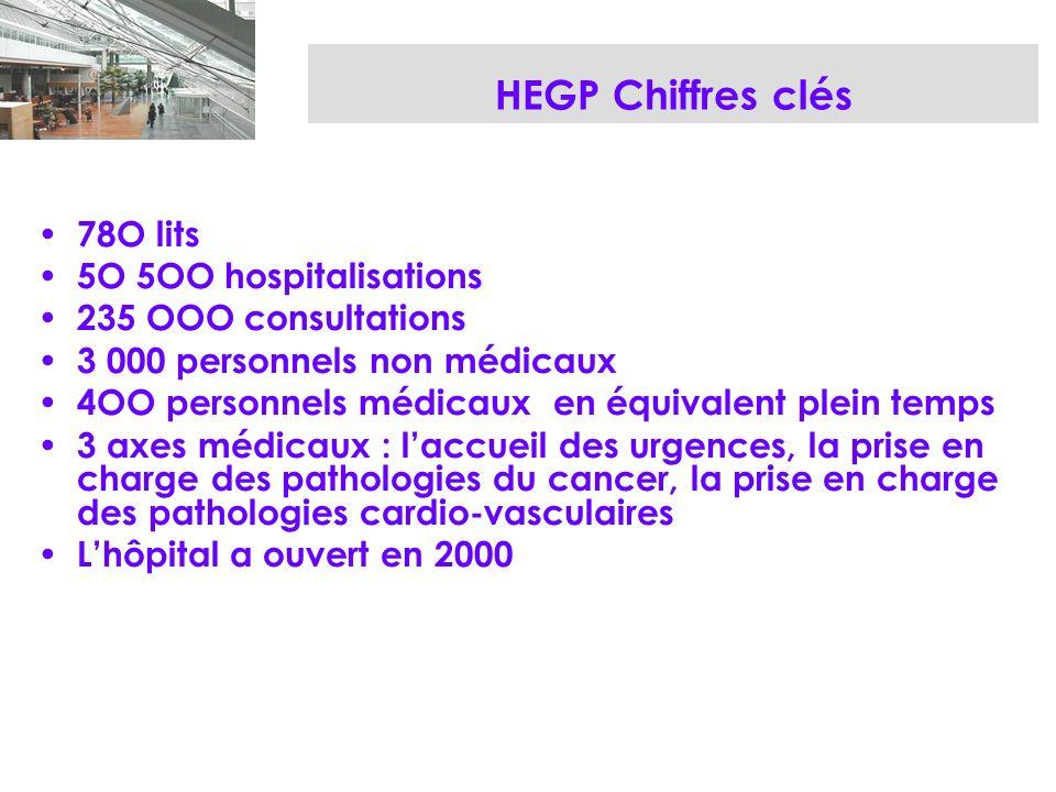 HEGP Chiffres clés 78O lits 5O 5OO hospitalisations 235 OOO consultations 3 000 personnels non médicaux 4OO personnels médicaux en équivalent plein temps 3 axes médicaux : laccueil des urgences, la prise en charge des pathologies du cancer, la prise en charge des pathologies cardio-vasculaires Lhôpital a ouvert en 2000