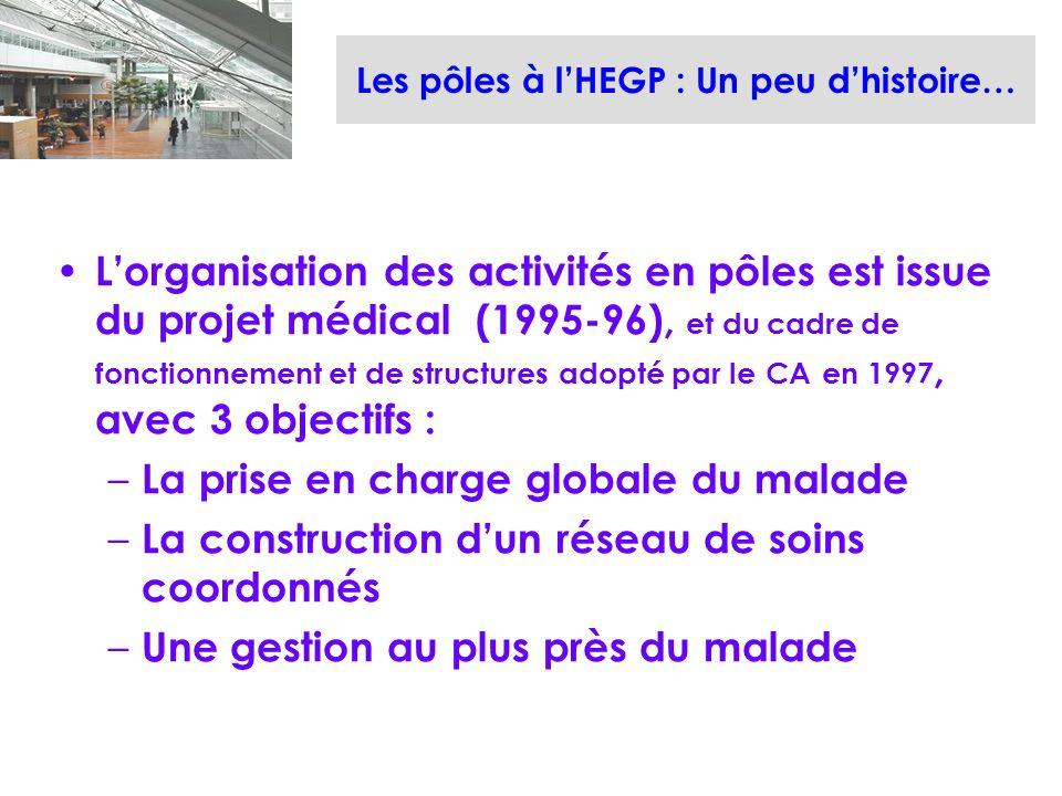 Les pôles à lHEGP : Un peu dhistoire… Lorganisation des activités en pôles est issue du projet médical (1995-96), et du cadre de fonctionnement et de structures adopté par le CA en 1997, avec 3 objectifs : – La prise en charge globale du malade – La construction dun réseau de soins coordonnés – Une gestion au plus près du malade
