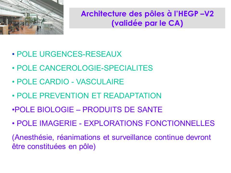 Architecture des pôles à lHEGP –V2 (validée par le CA) POLE URGENCES-RESEAUX POLE CANCEROLOGIE-SPECIALITES POLE CARDIO - VASCULAIRE POLE PREVENTION ET READAPTATION POLE BIOLOGIE – PRODUITS DE SANTE POLE IMAGERIE - EXPLORATIONS FONCTIONNELLES (Anesthésie, réanimations et surveillance continue devront être constituées en pôle)