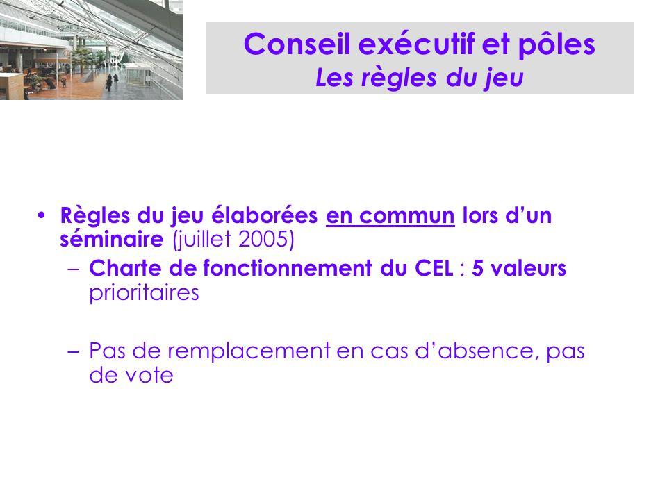 Conseil exécutif et pôles Les règles du jeu Règles du jeu élaborées en commun lors dun séminaire (juillet 2005) – Charte de fonctionnement du CEL : 5 valeurs prioritaires –Pas de remplacement en cas dabsence, pas de vote