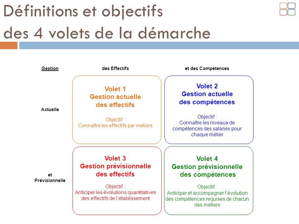 Gestiondes Effectifset des Compétences Actuelle Volet 1 Gestion actuelle des effectifs Objectif : Connaître les effectifs par métiers Volet 2 Gestion