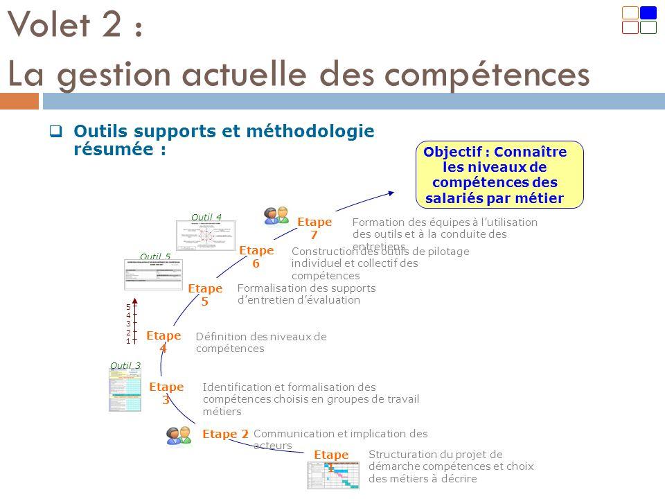 Outils supports et méthodologie résumée : Volet 2 : La gestion actuelle des compétences Etape 3 Etape 2 Etape 1 Etape 4 Etape 5 Etape 6 Etape 7 1 2 3
