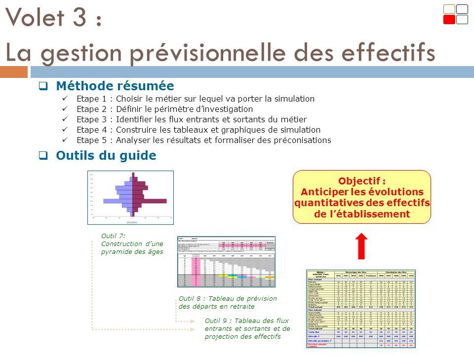 Méthode résumée Etape 1 : Choisir le métier sur lequel va porter la simulation Etape 2 : Définir le périmètre dinvestigation Etape 3 : Identifier les