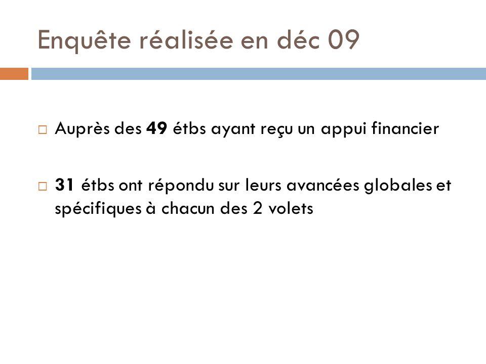 Enquête réalisée en déc 09 Auprès des 49 étbs ayant reçu un appui financier 31 étbs ont répondu sur leurs avancées globales et spécifiques à chacun de