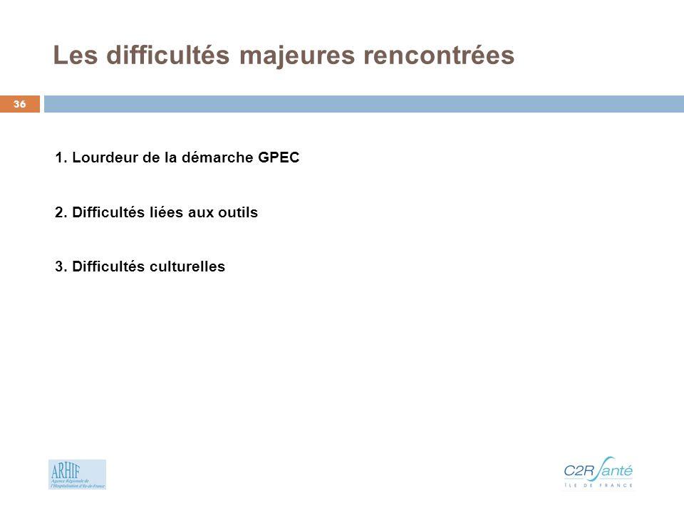 1.Lourdeur de la démarche GPEC 2.Difficultés liées aux outils 3.Difficultés culturelles Les difficultés majeures rencontrées 36