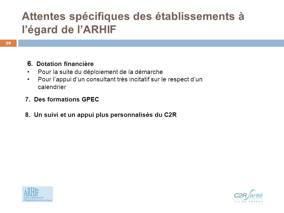 Attentes spécifiques des établissements à légard de lARHIF 7. Des formations GPEC 8. Un suivi et un appui plus personnalisés du C2R 6. Dotation financ