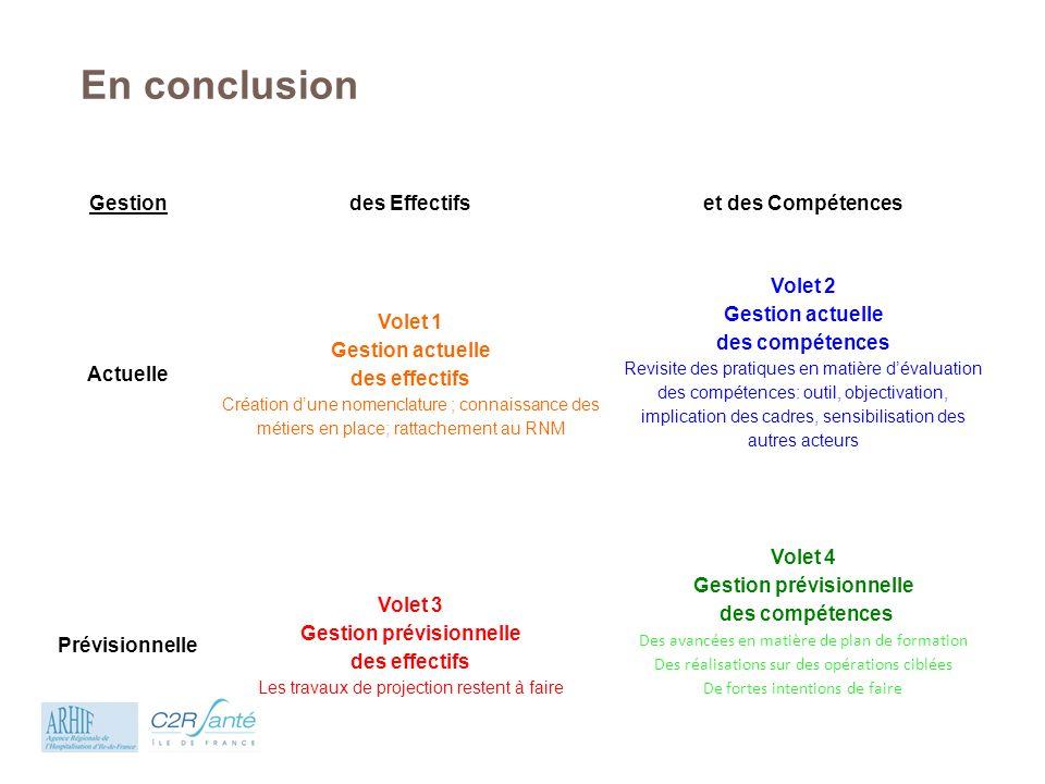 En conclusion Gestiondes Effectifset des Compétences Actuelle Volet 1 Gestion actuelle des effectifs Création dune nomenclature ; connaissance des mét