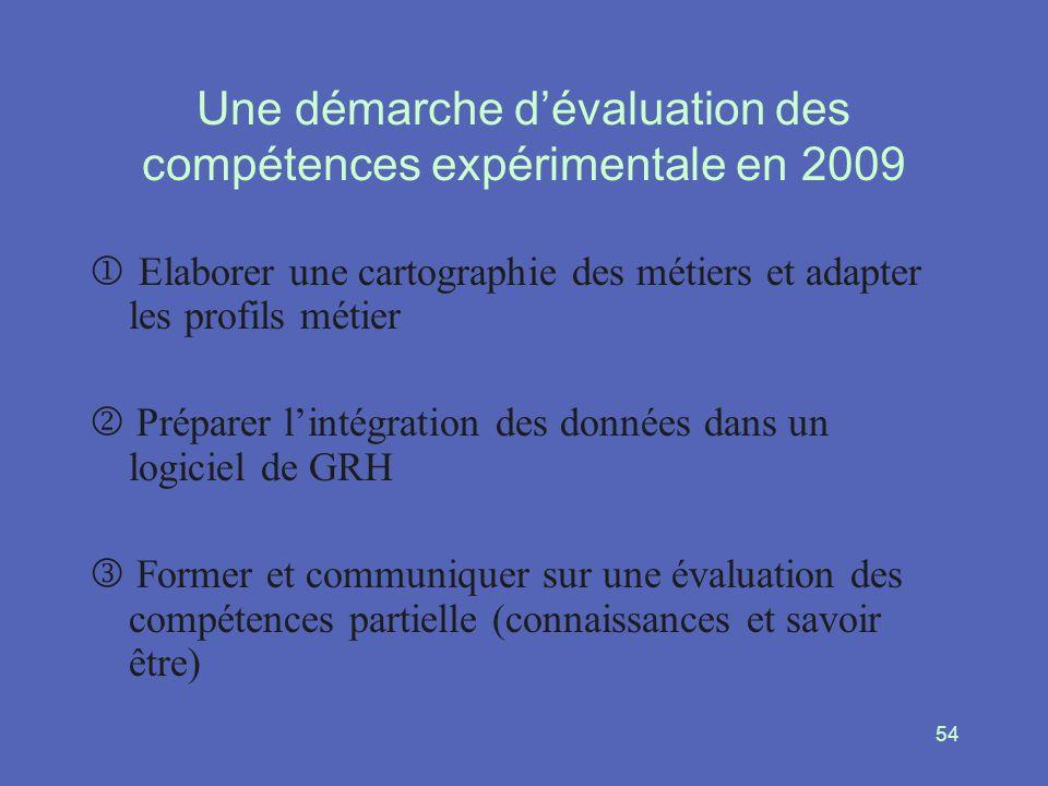 54 Une démarche dévaluation des compétences expérimentale en 2009 Elaborer une cartographie des métiers et adapter les profils métier Préparer lintégr