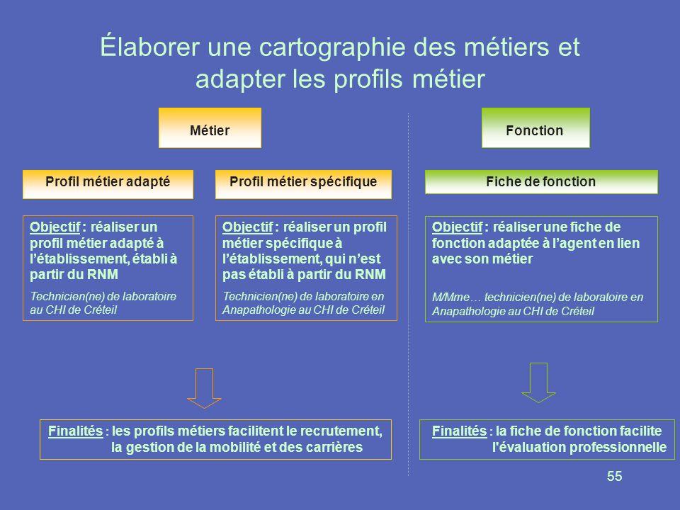 55 Élaborer une cartographie des métiers et adapter les profils métier Fonction Métier Profil métier adaptéFiche de fonctionProfil métier spécifique F