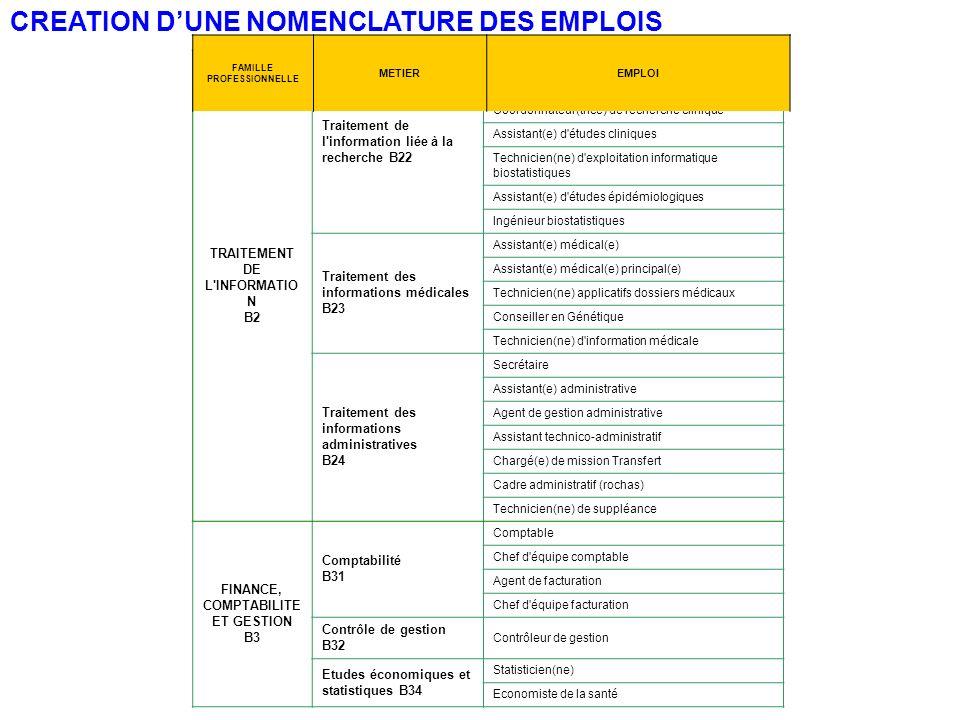 TRAITEMENT DE L'INFORMATIO N B2 Traitement de l'information liée à la recherche B22 Attaché(e) de recherche clinique Moniteur(trice) en recherche clin