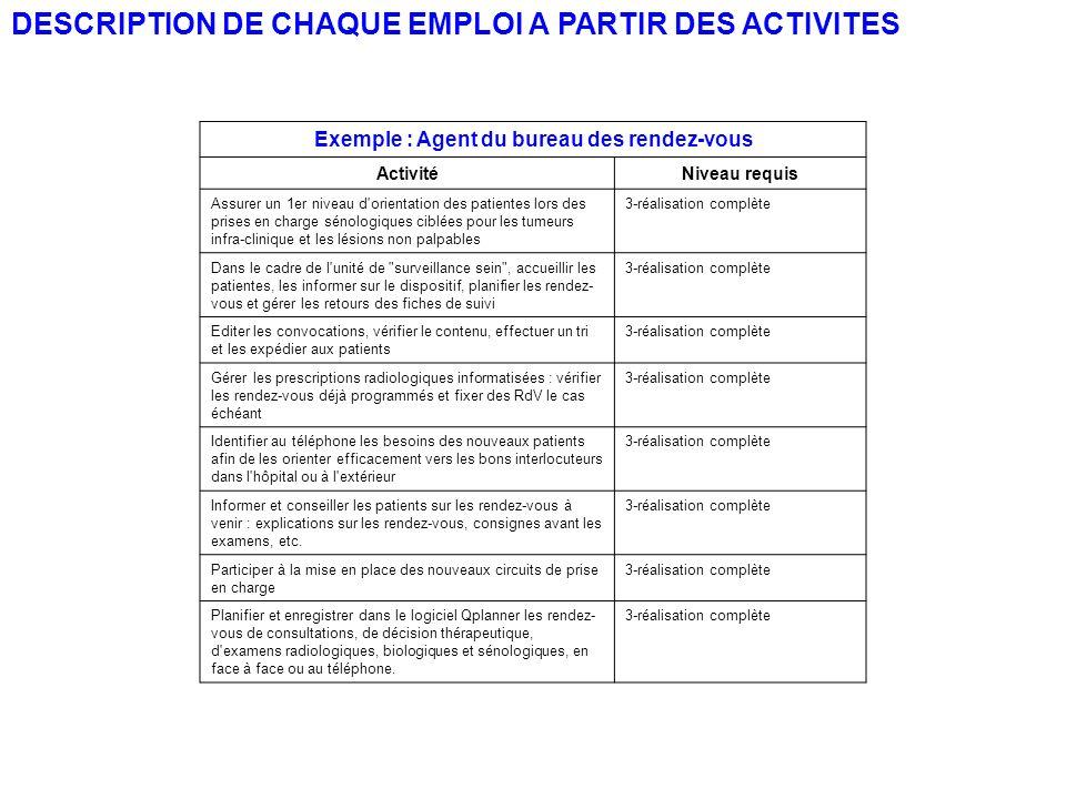 DESCRIPTION DE CHAQUE EMPLOI A PARTIR DES ACTIVITES Exemple : Agent du bureau des rendez-vous ActivitéNiveau requis Assurer un 1er niveau d'orientatio