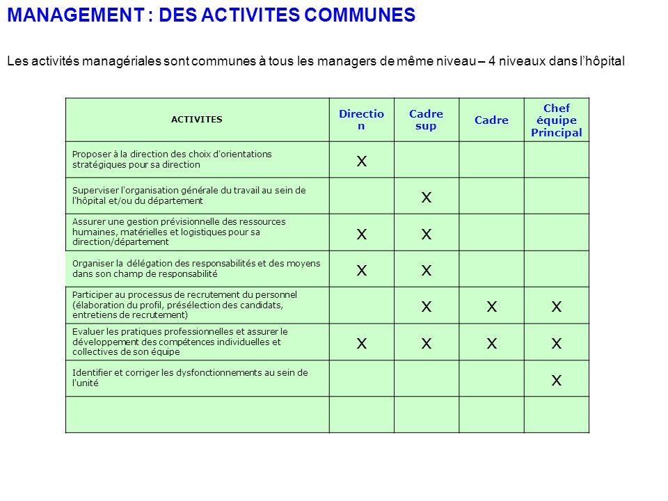 MANAGEMENT : DES ACTIVITES COMMUNES ACTIVITES Directio n Cadre sup Cadre Chef équipe Principal Proposer à la direction des choix d'orientations straté
