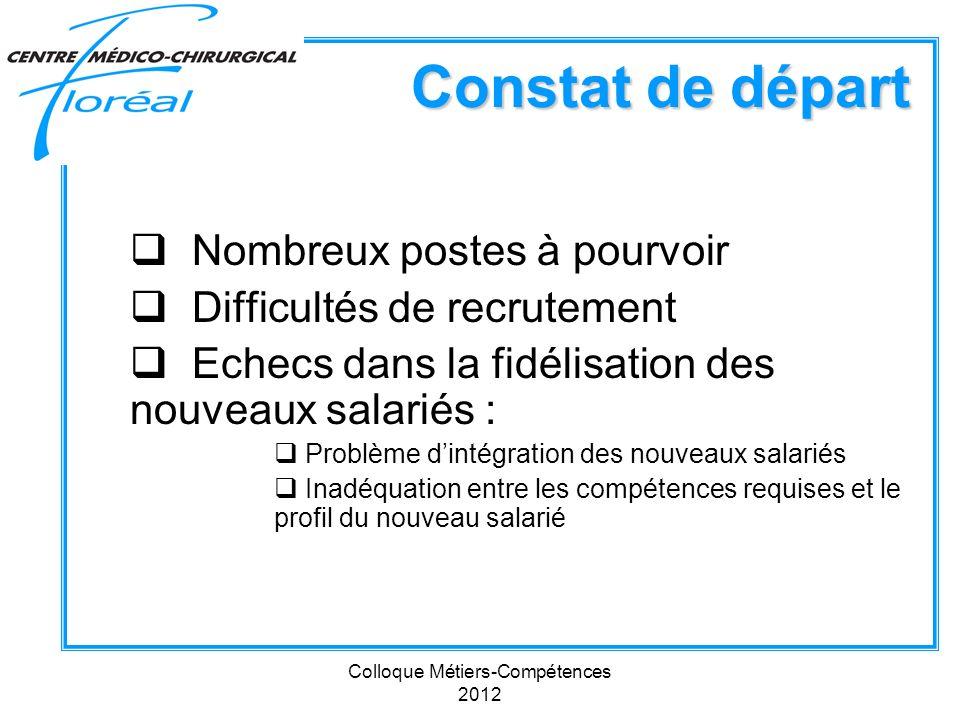 Colloque Métiers-Compétences 2012 Constat de départ Nombreux postes à pourvoir Difficultés de recrutement Echecs dans la fidélisation des nouveaux sal