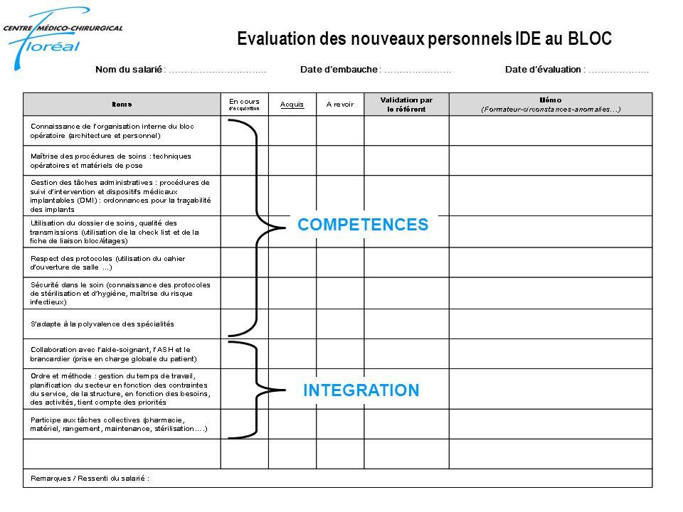 Evaluation des nouveaux personnels IDE au BLOC Nom du salarié : …………………………..Date dembauche : ………………….Date dévaluation : ……………….. COMPETENCES INTEGRATI