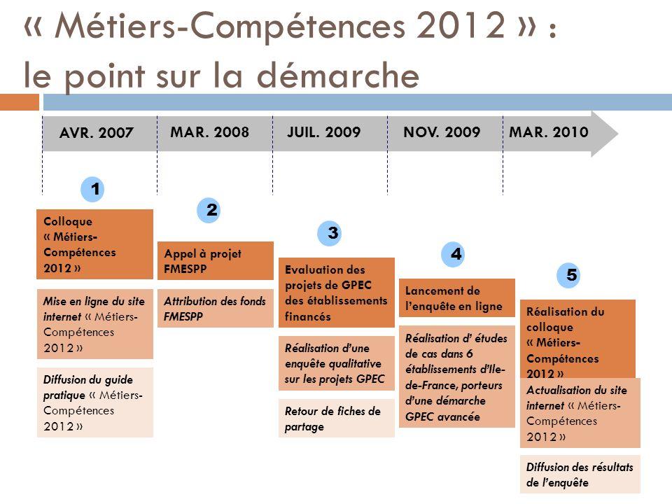 « Métiers-Compétences 2012 » : le point sur la démarche Colloque « Métiers- Compétences 2012 » 1 2 3 4 5 AVR. 2007 MAR. 2008JUIL. 2009NOV. 2009MAR. 20