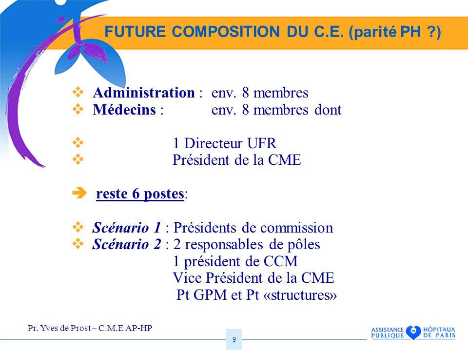 Pr. Yves de Prost – C.M.E AP-HP 9 FUTURE COMPOSITION DU C.E. (parité PH ?) Administration : env. 8 membres Médecins : env. 8 membres dont 1 Directeur