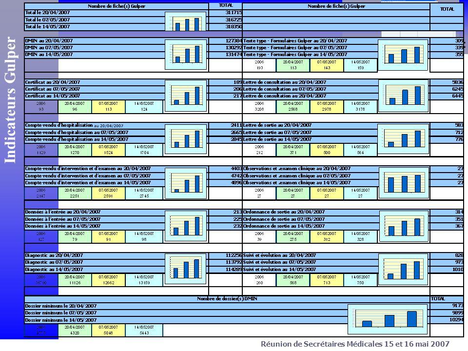> Projet C.Net Avril 2003 Crist@l-Net Réunion de Secrétaires Médicales 15 et 16 mai 2007 Indicateurs Gulper