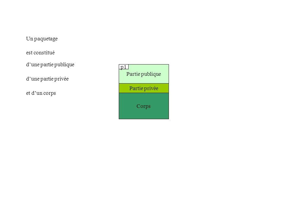 Partie publique Corps Partie privée package p1 is package body p1 is begin end p1; private end p1