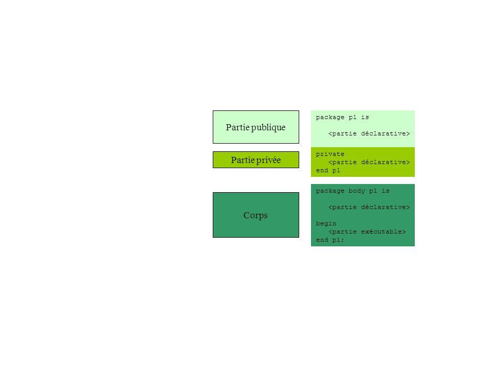 with p1 Partie publique Corps Partie privée p1 Partie publique Corps Partie privée p1.e1 Partie publique Corps Partie privée p2 Visibilité Dépendance et enfants