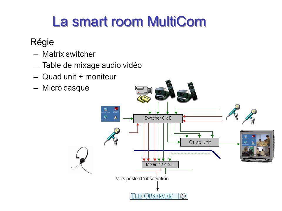 La smart room MultiCom Régie –Matrix switcher –Table de mixage audio vidéo –Quad unit + moniteur –Micro casque Vers poste d observation